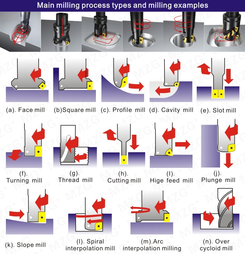 Main milling process types and milling examples